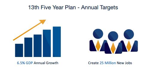 13th Five Year Plan