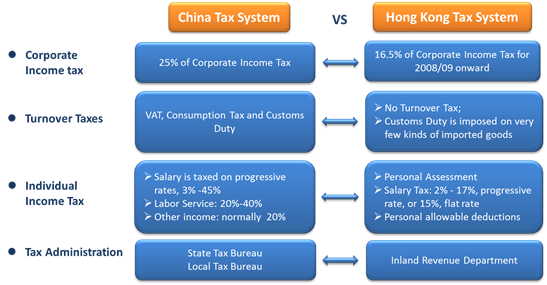 hong kong taxation system Hong kong boasts one of the lowest tax rates in the world only income sourced  in hong kong is taxable.
